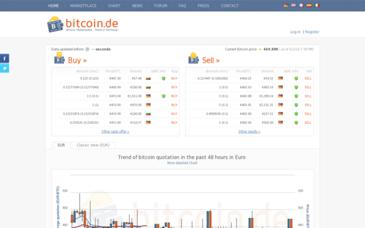 Access bitcoin.de using Hola Unblocker web proxy